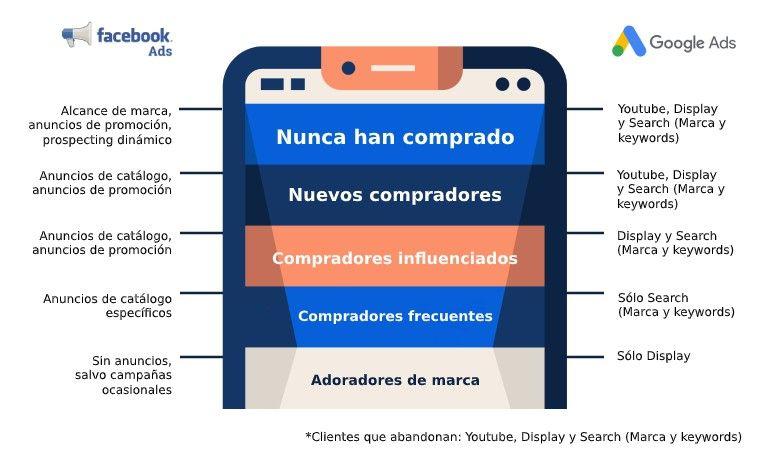 estructura y formatos publicidad ecommerce